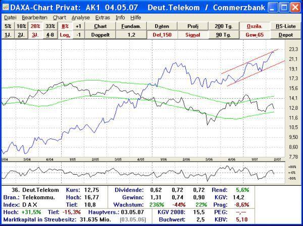 Vorschau DAXA-Chart Privat - Bild 1