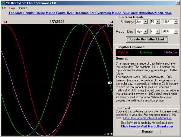 Vorschau MB Biorhythm Chart Software - Bild 1