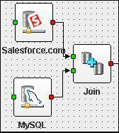 Vorschau Apatar Data Mashup Integration - Bild 1
