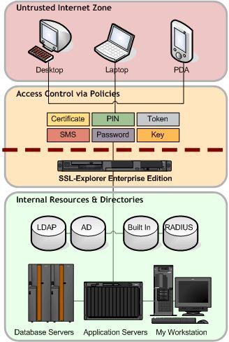 Vorschau SSL-Explorer for Windows - Bild 1