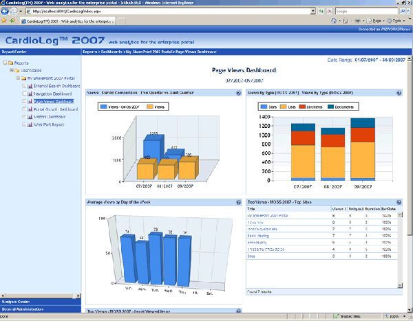 Vorschau CardioLog Analytics - SharePoint Usage Reports - Bild 1