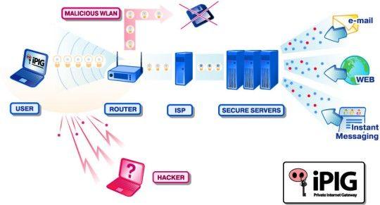 Vorschau iPIG WiFi Hotspot VPN Security - Bild 1