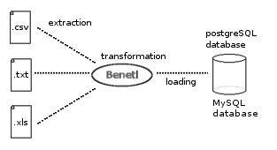 Vorschau Benetl - Bild 1