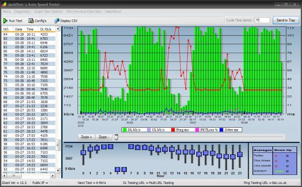 Vorschau JDs Auto Speed Tester - JDast - Bild 1