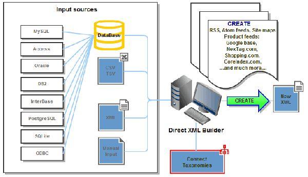 Vorschau Direct XML Builder - Bild 1