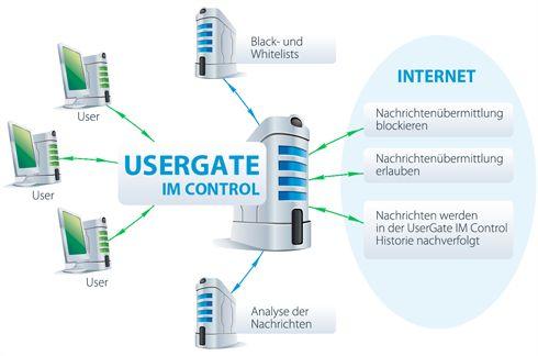 Vorschau UserGate IM Control - Bild 1