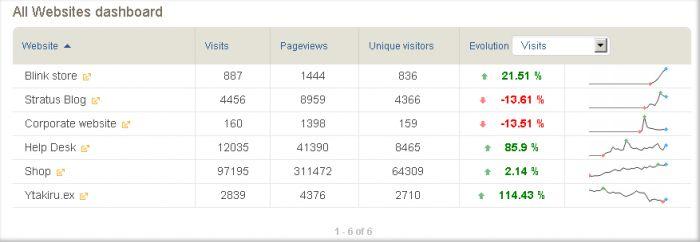Vorschau Piwik Web Analyse - Bild 3