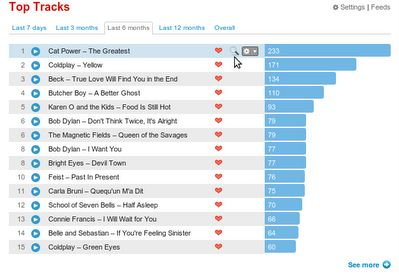 Vorschau Last-fm free music player for Google Chrome - Bild 4